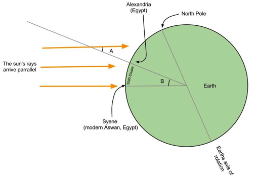 circumference of earth in km